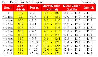 Berat Badan & Tinggi Normal Anak 9 Tahun 4 Bulan