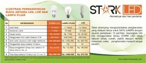 Foto/Doc : http://www.stark-indonesia.com/smarty/stark_images/Perbandingan_starkled.jpg